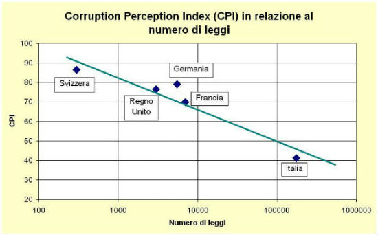 Corruzione 2