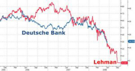 lehman-deutschechart-bank-300x157