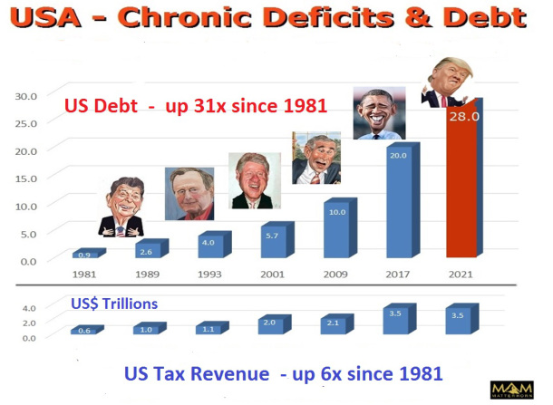 usa-chronic-deficits-debt